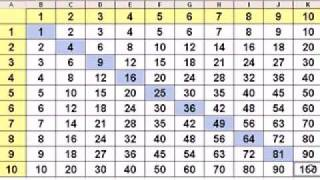 Microsoft Excel Instant Multiplication Table - MS Excel Tutorial