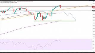 Wall Street – Dow Jones vor Fehlausbruch?