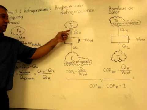 Explicacion Maquinas Térmicas, Refrigeradores y Bombas de Calor