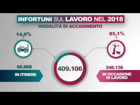 Video infografica infortuni e malattie professionali 2018