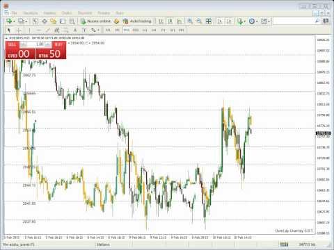 Sistema di trading sul forex