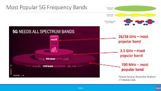 Beginners: 5G Spectrum - Short Version