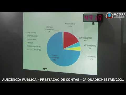 AUDIÊNCIA PÚBLICA - PRESTAÇÃO DE CONTAS - 2º QUADRIMESTRE DE 2021