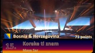 Eurovision 2012 Final Jury Results