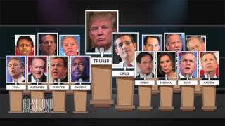 The GOP's frontrunner problem: 60-Second Know-It-All