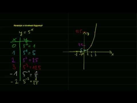 Teljes idejű képzés bináris opciókról