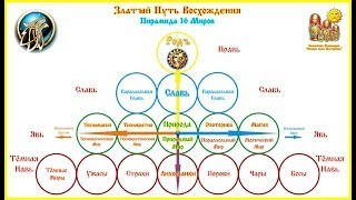 O Zlatej púti vzostupu v Javi, Slavi, Pravi
