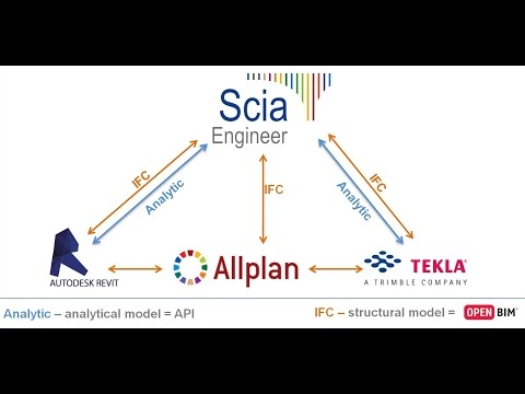 BIM (Building Information Modelling) with SCIA Engineer