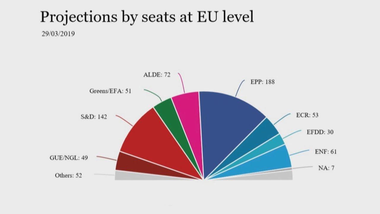 Πώς θα κατανέμονταν οι έδρες στο Ευρωκοινοβούλιο, αν οι εκλογές γινόταν τέλη Μαρτίου;