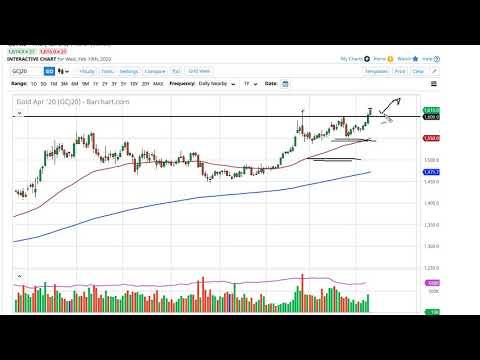Gold  Forecast — February 20th 2020