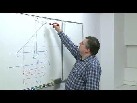 Лекция 10. Классификация режимов работы усилителей мощности по роду колебаний и углу отсечки