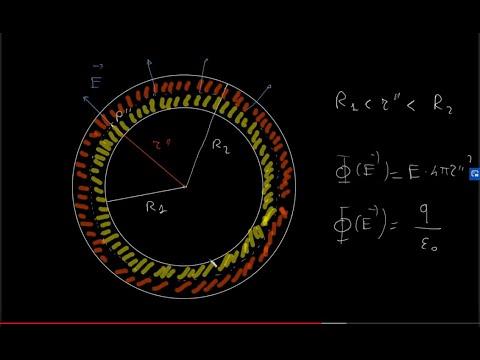 FISICA: Campo elettrico generato da una distribuzione di carica a simmetria sferica