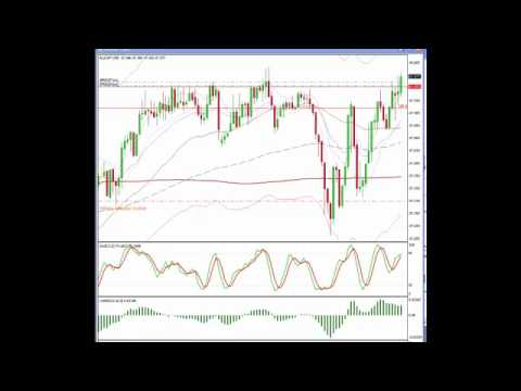 Forex Online Trading Course – Consolidation Breakout Trade