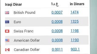currency exchange rate in iraq | exchange rate in iraq | iraqi currency rate today |Iraqi Dinar rate