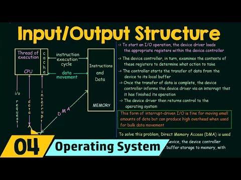 Basics of OS (I/O Structure)