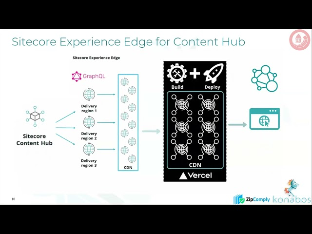 The Sitecore Experience Edge: Headless Content Delivery At-Scale