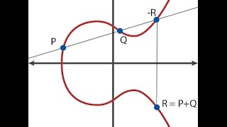 הסבר | Elliptic Curve Cryptography
