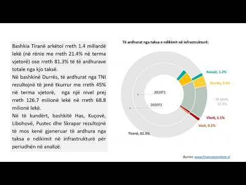 Raporti i Financave Vendore 2020T1