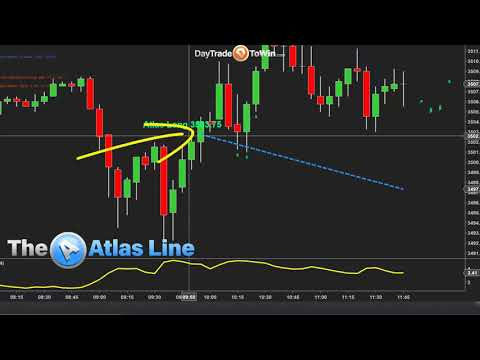 How did Trading Go Today using Day Trade To Win Software?