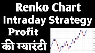 Renko Charts and Moving Averages With Discipline = Profits - Самые