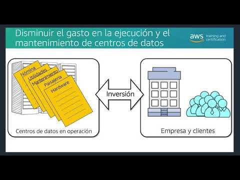Amazon AWSome Day 2020 (Español) - AWS training and certification