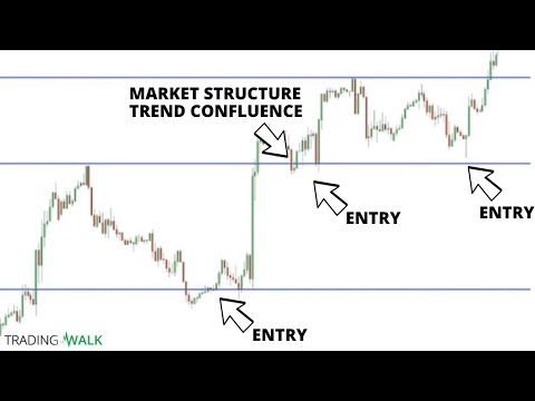 Simple Support and Resistance Trading Strategy