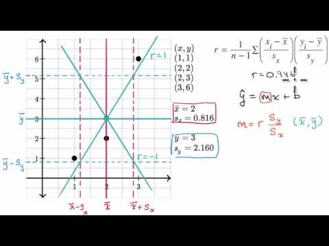 Calculating the equation of a regression line (video) | Khan