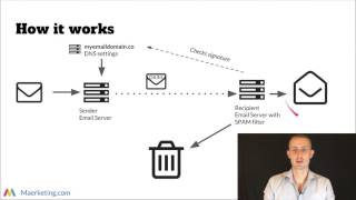 DKIM Email Identification   Everything Marketers Need To Know