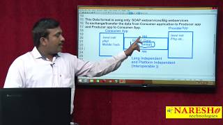 SOAP WebServices Components | Soap WebServices | Mr. Satish B