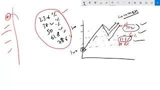 Fibonacci Retracement फिबोनक्सी रिट्रेसमेंट स्ट्रॅटजी को शेयर बाज़ार मे इस्तेमाल कैसे करे (हिंदी)