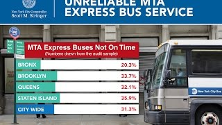 Audit Reveals Nearly One Third of MTA Express Buses Not on Time