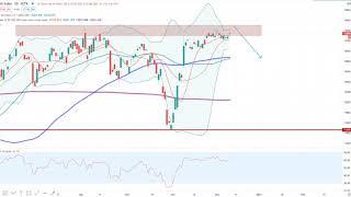 Dax30 – Noch eine Trading-Idee!