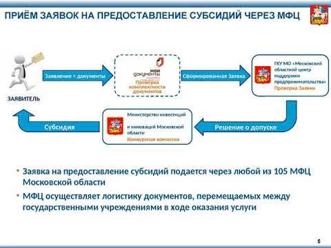 Поддержка малого и среднего предпринимательства в Московской области в 2017 году (субсидии)