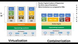 Docker Containers vs Virtual Machines vs Physical Machines | Docker Tutorial For Beginners