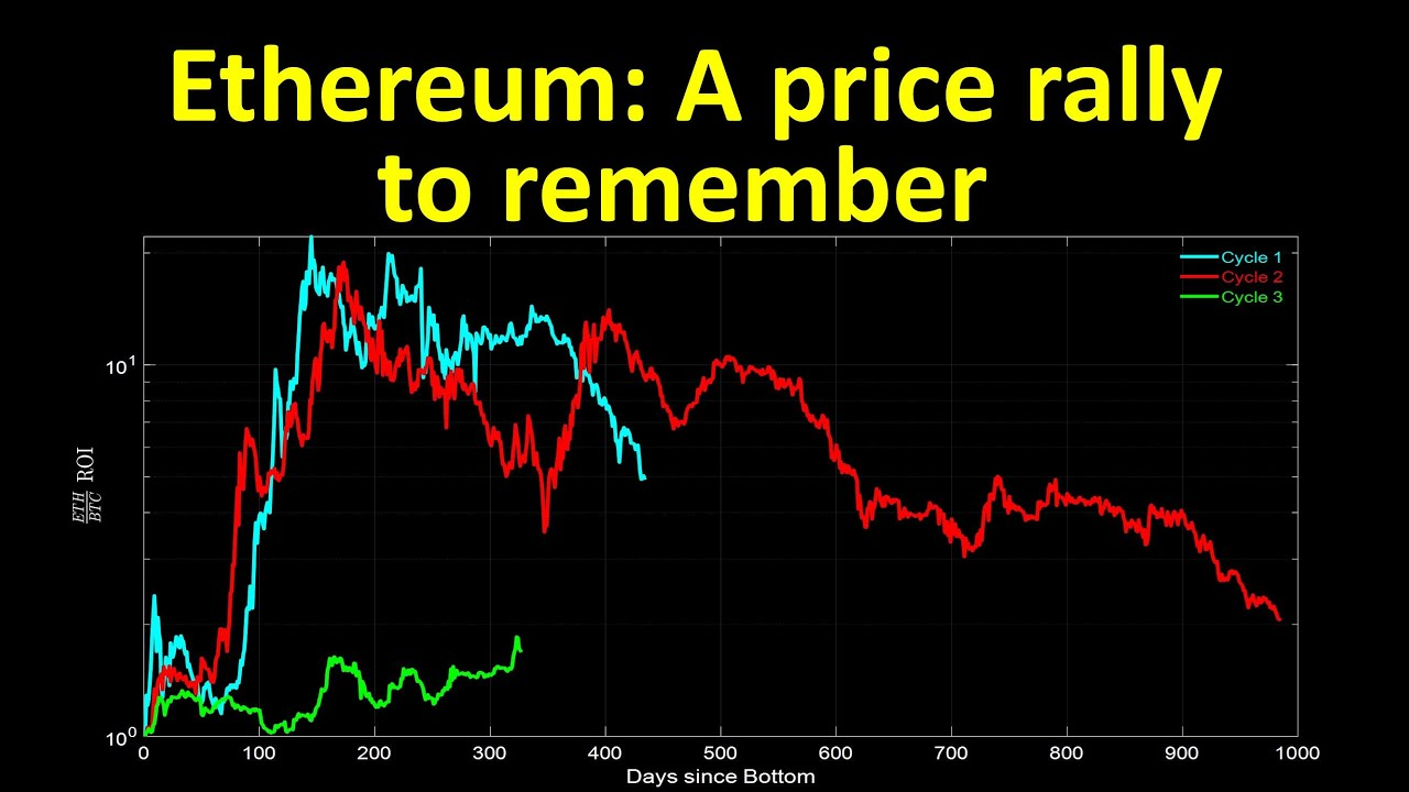 A price rally to remember #Ethereum #ETH