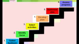 Creating Individual Development Plans Self-Study Training