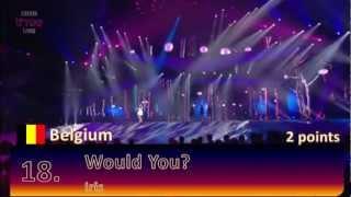 Eurovision 2012 Semi Final 1 Televoting Results