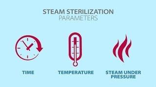 Understanding Steam Sterilization