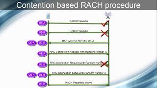 LTE Random or Initial Access/RACH Procedure