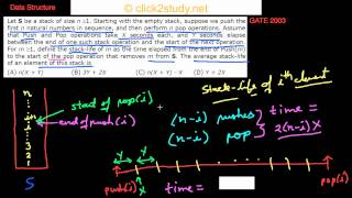 Data Structure Example 1.011 GATE CS 2003 (average stack life)