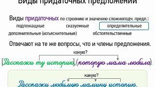 Составьте схему предложений и определите вид придаточного