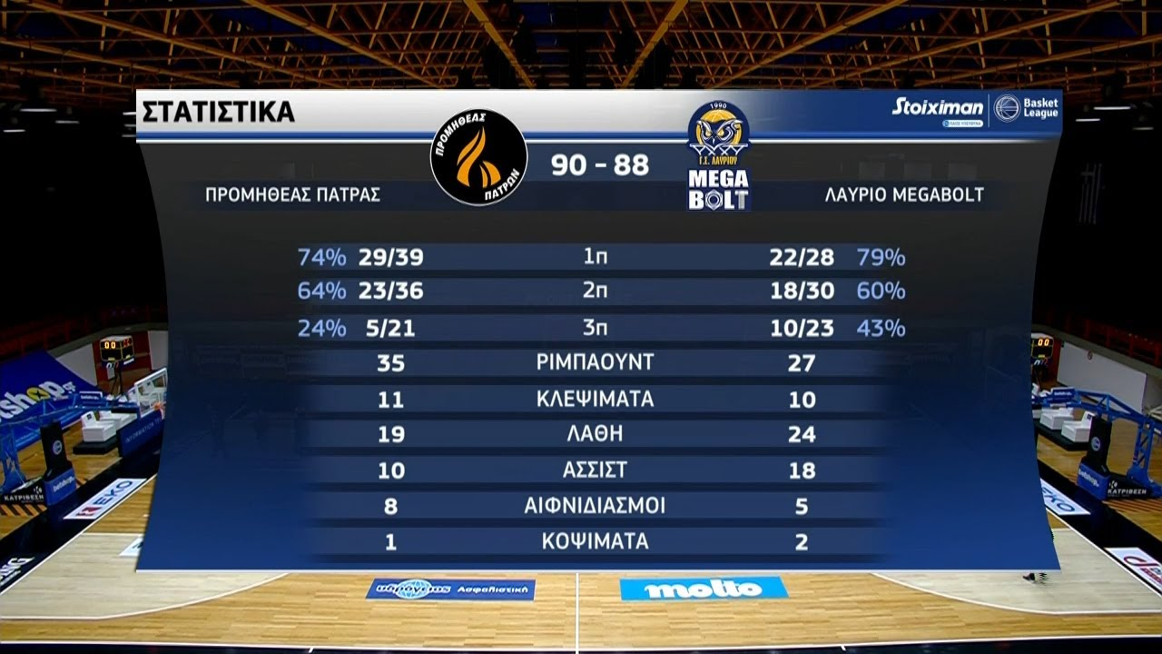Basket League | Προμηθέας Πάτρας – Λαύριο 90-88 | HIGHLIGHTS | 23/01/2021 | ΕΡΤ