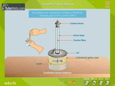 Coulomb\'s Torsion Balance