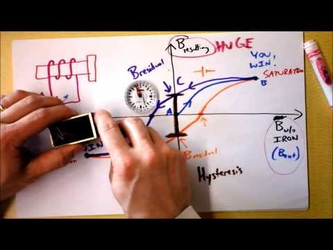 Magnetic Hysteresis or I KNOW WHAT YOUR MAGNET DID LAST SUMMER   Doc Physics