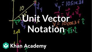 Unit Vector Notation