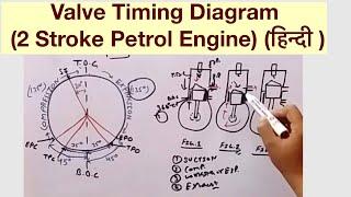 Valve Timing Diagram Of 4 Stroke Diesel Engine Animation ฟรวดโอ