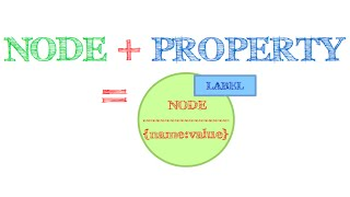 Neo4j Tutorial 9 : Create Node with Properties