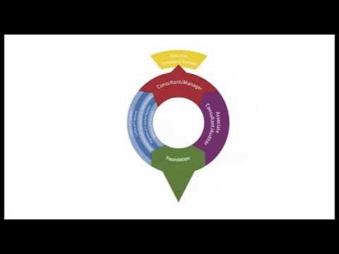 IT Service Management Training Video   ITSM ISO/IEC 20000 ...