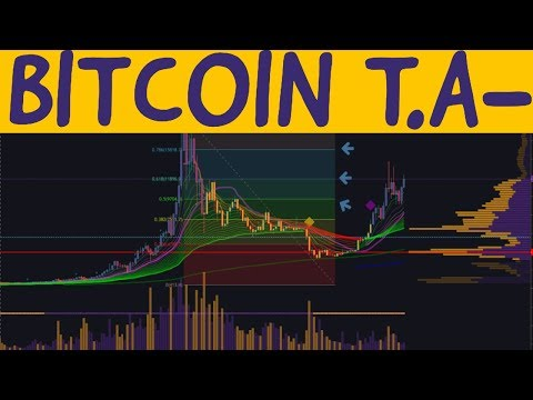 Bitcoin Technical Analysis Iive- ARCANE BEAR