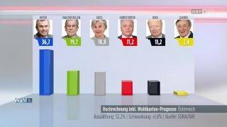 BP-Wahl 2016 - Erste Hochrechnung 17.00 Uhr - 24.4.2016